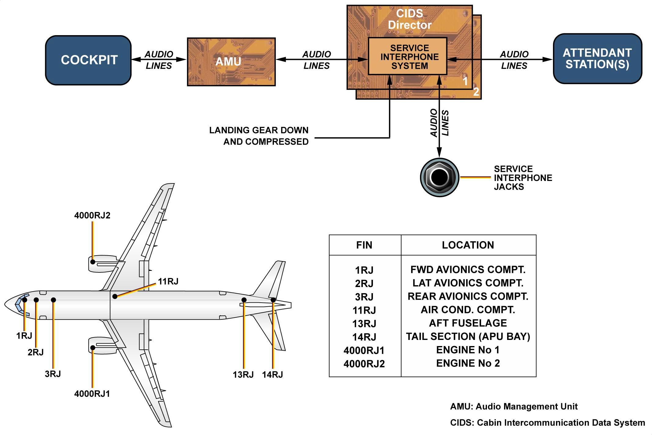 Amu Air Management Unit M2 Wiring Diagram Communications General Wtruib Training 2133x1423