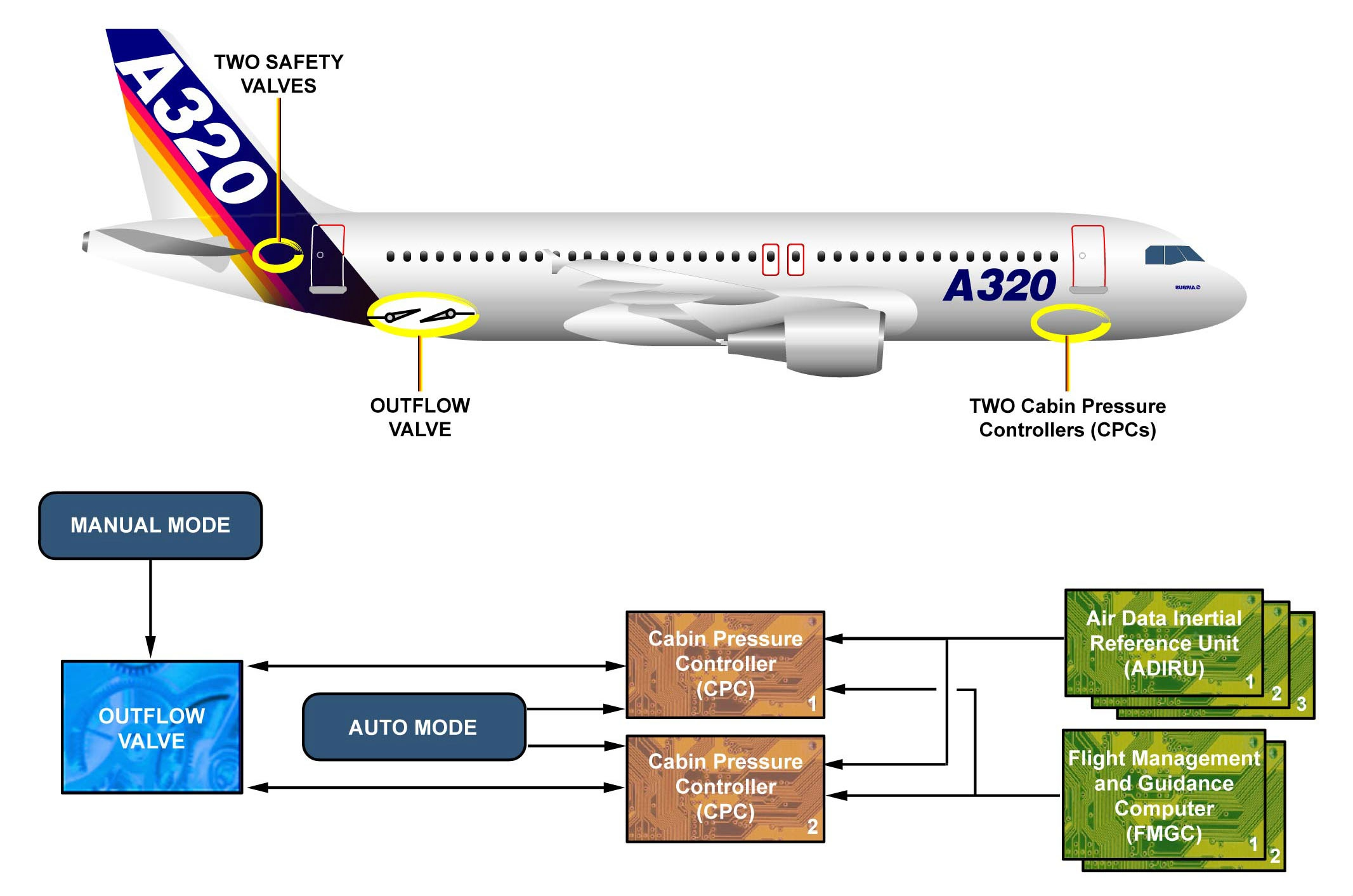 air conditioning system overview wtruib training a320 flight manual pdf a320 flight manual pdf