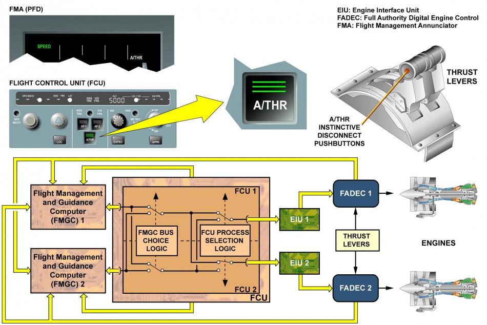 Autothrust Presentation Wtruib Training